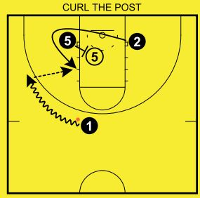 curl-the-post