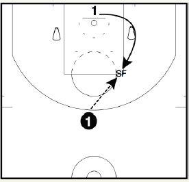 basketball-drills-tight-pindown2