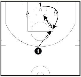 basketball-drills-tight-pindown3