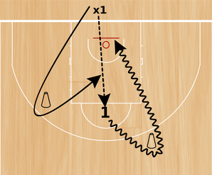 Basketball Drills one on one