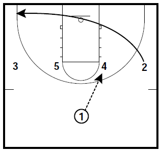 Basketball Play Diagram | Basketball Plays Duke Quick Hitters