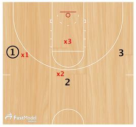 basketball-drills-memphis-closeout4