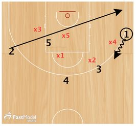 basketball-plays-lithuania-zone-3