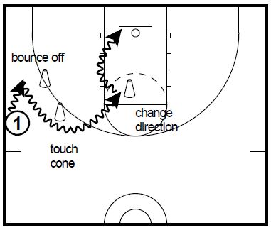 basketball-drills-ball-screen-attack3