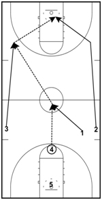 basketball-drills-break6