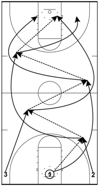 basketball-drills-three-man-weave1
