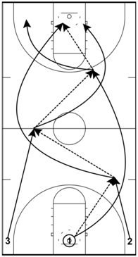 basketball-drills-three-man-weave2