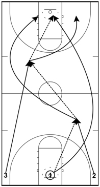 basketball-drills-three-man-weave3