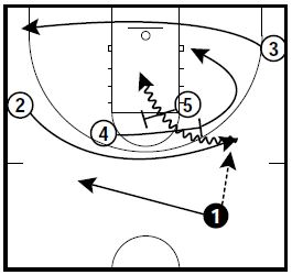 basketball-plays-power-roll1