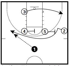 basketball-plays-power-roll3