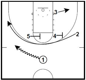 basketball-plays-wheel-circle1