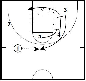 basketball-plays-wheel-circle2