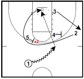basketball-plays-wheel-circle4