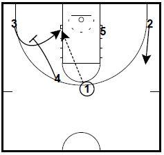 basketball-plays-hoiberg2