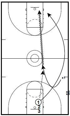 basketball-drills-fast-break-shooting1