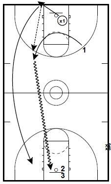 basketball-drills-fast-break-shooting2