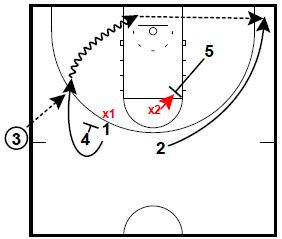 basketball-plays-flare-hammer-combo1