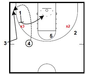 basketball-plays-flare-hammer-combo3