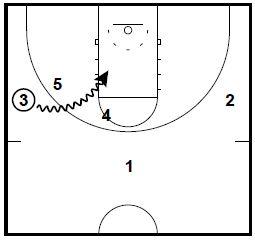basketball-plays-x3