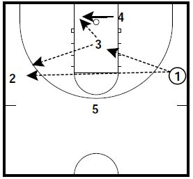 basketball-plays-3-2-attack2