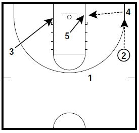 basketball-plays-3-2-attack4
