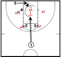 basketball-plays-mustang-inside-screens2