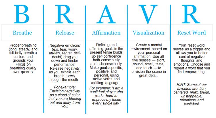 BRAVR-Method3
