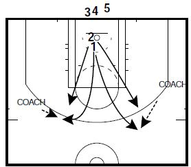basketball-drills-iona-1-on-1-2
