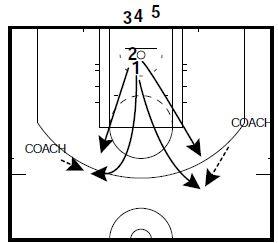 basketball-drills-iona-1-on-1-2