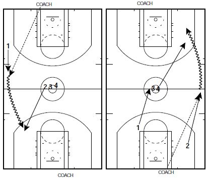 basketball-drills-iona-1-on-1