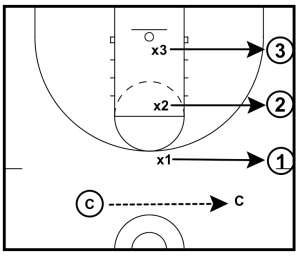 3-on-3-sprint-to-help-closeouts-003