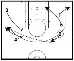 basketball-plays-dho-wing-stagger2