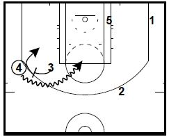 basketball-plays-dho-wing-stagger3