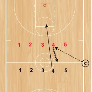 Basketball Drills Defensive Conversion