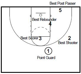 basketball-plays-overloas-zone1