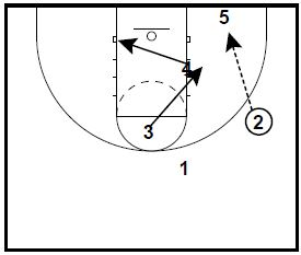 basketball-plays-overloas-zone4