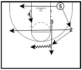 basketball-plays-overloas-zone5