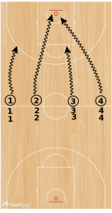 Basketball Drills Competitive 31