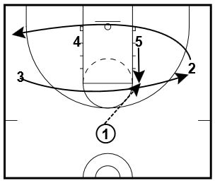 basketball-plays-ball-screen1