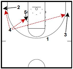 basketball-plays-beilein4
