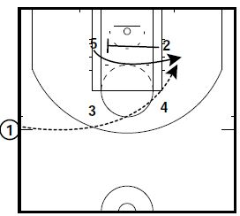 basketball-plays-misdirection-quick-hitter1