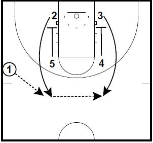 basketball-plays-zipper-pindown-runner