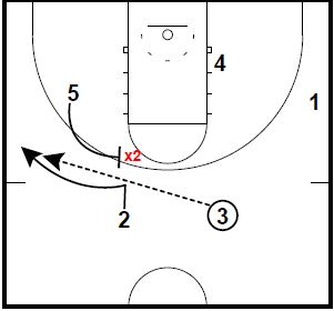 basketball-plays-zipper-pindown-runner3