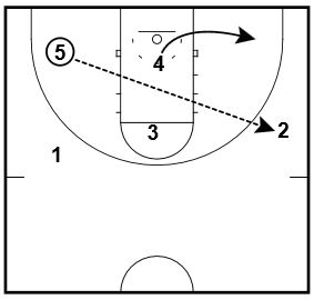 basketball-plays-1-2-2-3