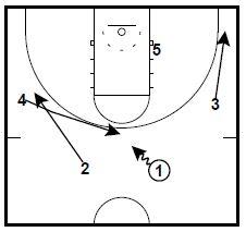 basketball-plays-princeton-ucla1