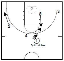 basketball-plays-princeton-ucla2