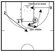 basketball-plays-princeton-ucla4