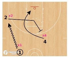 Basketball Drills: 3 on 3 7 Seconds to Score
