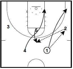 basketball-plays-michigan1