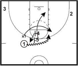 basketball-plays-under-ball-screen